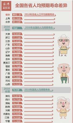 云南人均寿命全国倒数第二?发展康养产业任重道远