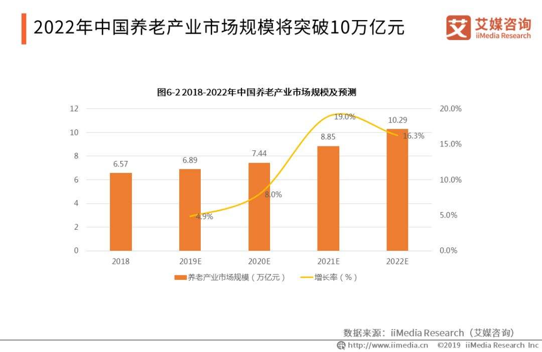 养老市场规模接近10万亿,年内已新增4.3万家相关企业